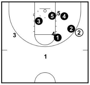 Structure when ball is on the wing and the corner is free.