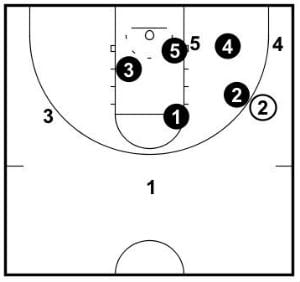 Structure when there is a player in the corner.