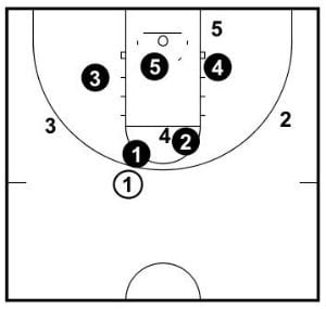 Positions when a player is forced to take the ball. Notice 2 is responsible for the high post.