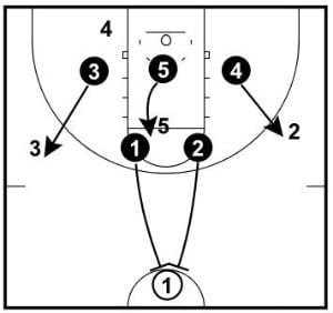 Trapping the point guard as they cross half court.