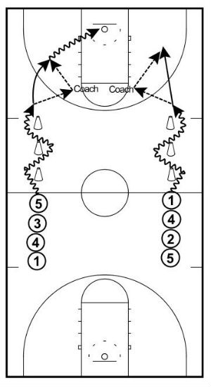 Give and Go Shooting Drill
