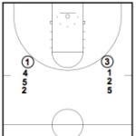 31 shooting drill