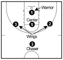 1-3-1 half-court setup