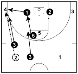 Corner Pass Movements