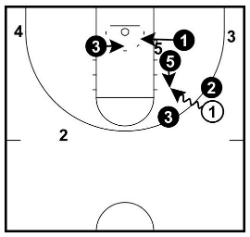 Dribble Penetration Rotations