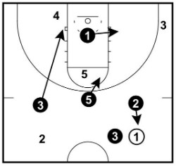 Half-Court Corner Movements