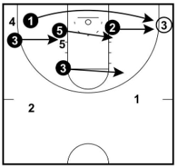 Skip Pass to Corner Rotations