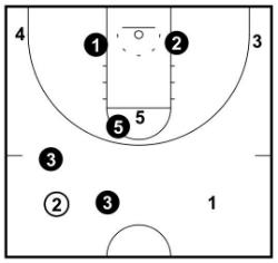 Ball Reversal Corner Trap