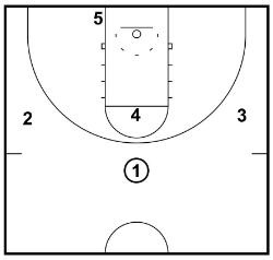 1-3-1 set up