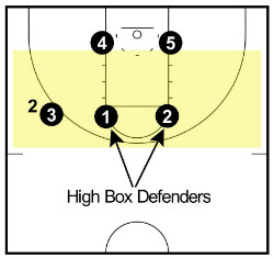 High box defenders