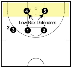 low box defenders
