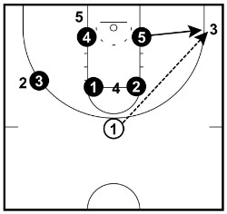 top to corner skip pass
