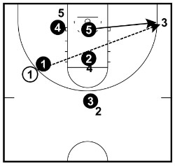 wing to corner skip pass
