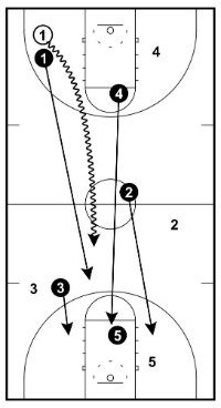 transition defense
