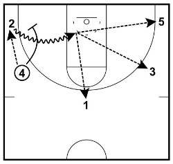 pick and roll corner