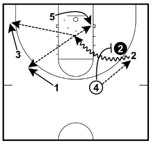 slot to wing on-ball