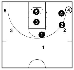 corner-positions
