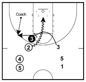 ball-screen practice