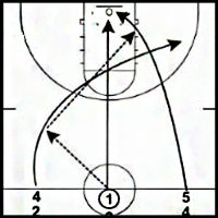 Weave-Layups-Shooting-Drill