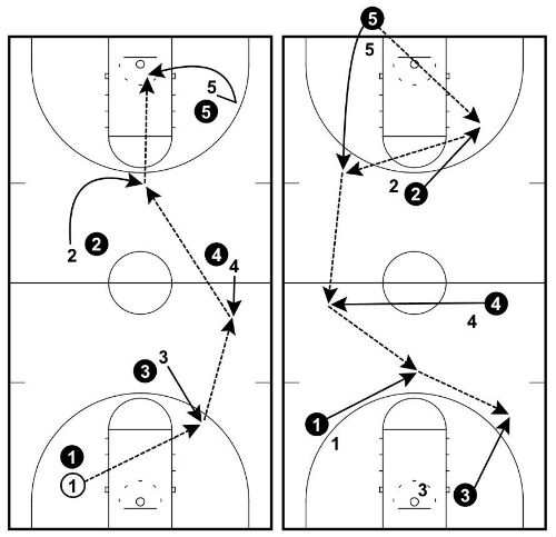 Communication on this topic: How to Play Two Ball (Basketball Game), how-to-play-two-ball-basketball-game/