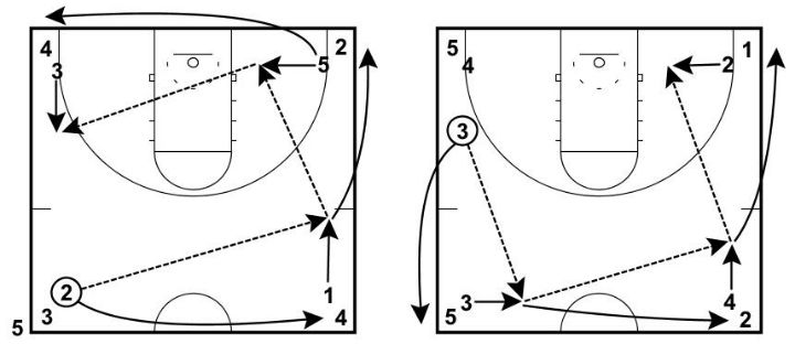 5 basketball passing drills for great ball movement