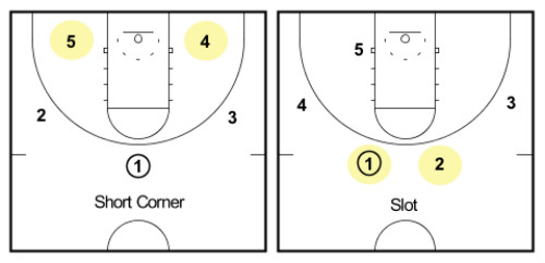 short corner slot