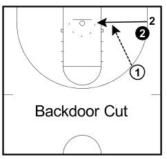Image result for basketball backdoor