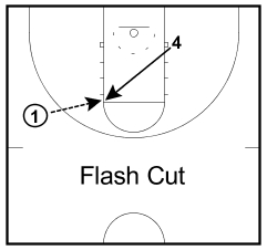 Image result for basketball flash cut