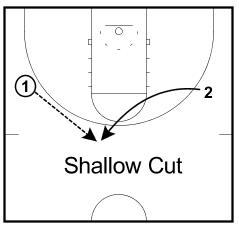 shallow-cut