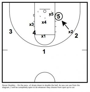 Passers Defender Doubles