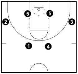 6 spots of flex offense