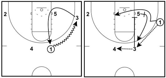 dribble corner option