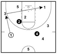 Good Basketball Practices | EOUA Blog