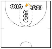 27 Basketball Drills and Games for Kids | Basketball …