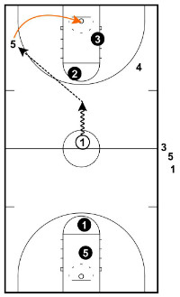 continous 3 on 2 one