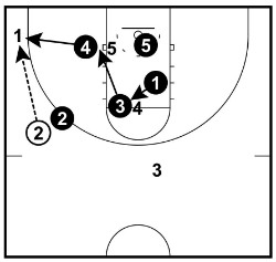 point drop rotations