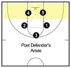 post defender 1-2-2