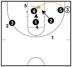 rebounding positions corner