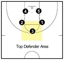 top defender 1-2-2