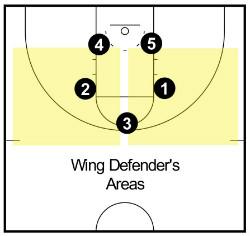 wing defenders 1-2-2