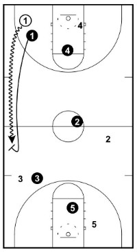 how to get by a defender in basketball