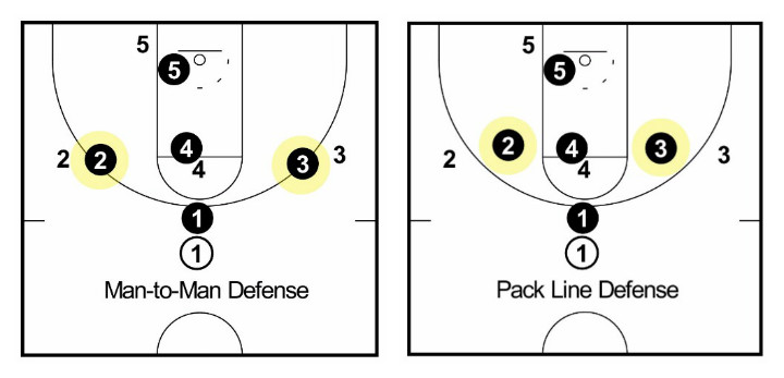 Pack Line Best Defense