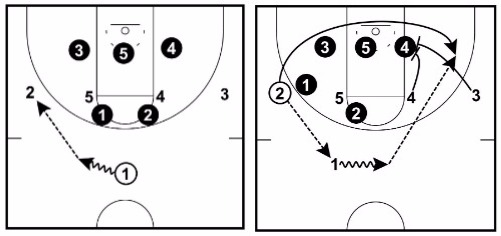 doubles play 28 basketball plays (dominate any defense) basketball for coaches