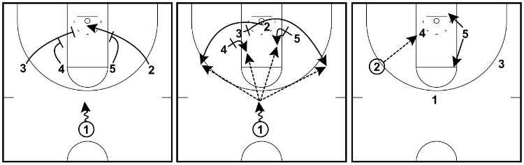 1 4 quick floppy play 28 basketball plays (dominate any defense) basketball for coaches