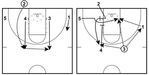 4 Low Flex BLOB Man to Man Play diagram 28 basketball plays (dominate any defense) basketball for coaches
