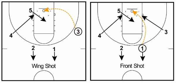 Rebounding and Transition