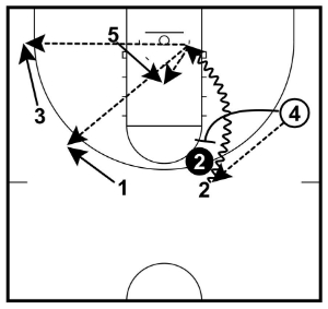 wing to slot on-ball