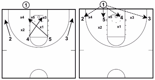 cross play 1 28 basketball plays (dominate any defense) basketball for coaches