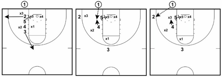 28 Basketball Plays Dominate Any Defense Basketball For Coaches