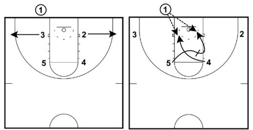 Flip diagram 7 simple basketball plays for kids basketball for coaches
